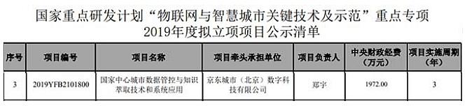 """京东城市""""智能城市操作系统""""获得国家重点研发计划项目"""
