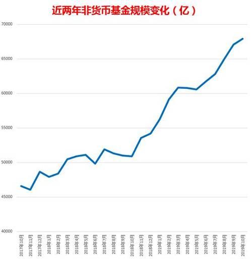 今年前十个月仅在4、5月份规模环比小幅下滑,6月开始重拾正增长,连续5个月创出历史新高,截止10月末,非货币基金规模6.79万亿。