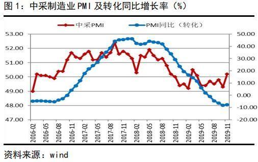 景气短期改善非趋势,工业品仍弱防通缩丨制造
