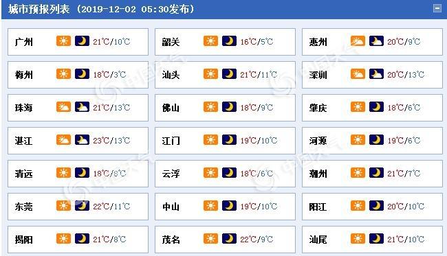 广东受冷空气影响降温3到5℃ 今起三天沿海风力6到8级