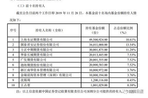 据了解,作为首批获批的商品<a href=http://637960.com/qihuo/>期货</a>ETF,�Ų�Ʊ�ֻ�app��¼_华夏饲料豆粕期货ETF于8月27日取得证监会<a href=http://637960.com/jijin/>基金</a>发行批文, 9月6日正式发行,9月17日提前结束募集,9月24日正式成立。<strong>�Ų�Ʊ�ֻ�app��¼</strong>在不到一个月的时间,完成从获批到成立的全部流程,首募2.66亿元。