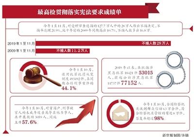 全国检察机关不捕率提升10.7%