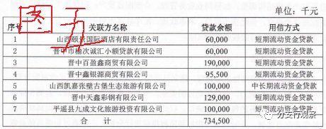 晋中百盈鑫商贸有限公司:来聊聊如何从晋中银行贷款1亿9000万