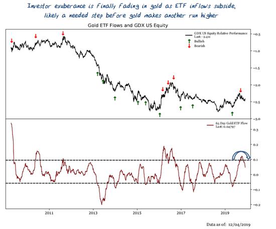 他指出,金价在经历了近期的盘整后,超买情况已开始出现消退,且市场极端情绪也在盘整期间开始出现下降。