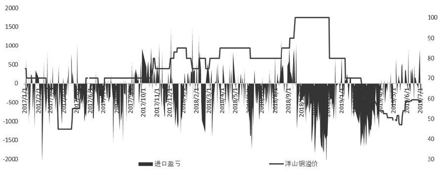 图为洋山铜溢价与进口盈亏对比