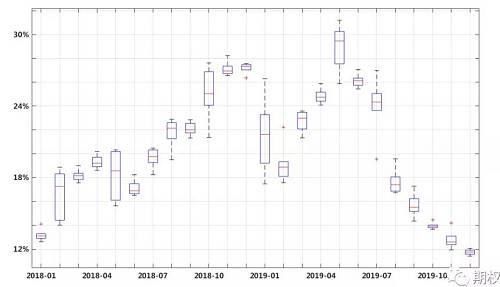 此外,沪深300指数自2018年以来价格指数的波动率分布及沪深300指数波动率锥,如图2.3、2.4,其中图2.3红线位置为当前历史波动率位置,结合历史波动率的分布及波动率锥来看,当前沪深300指数30日历史波动率为12.08%,60日历史波动率为11.66%,90日历史波动率为12.66%,沪深300指数20日至150日历史波动率处于近两年最低值。