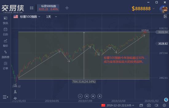 欧股:涨幅仅次于美股
