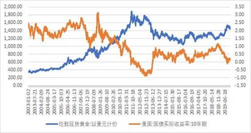 图6:黄金的收益率都与实际利率呈现很强的负相关