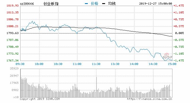 收评:指数冲高回落创指跌1.45% 半导体板块回调