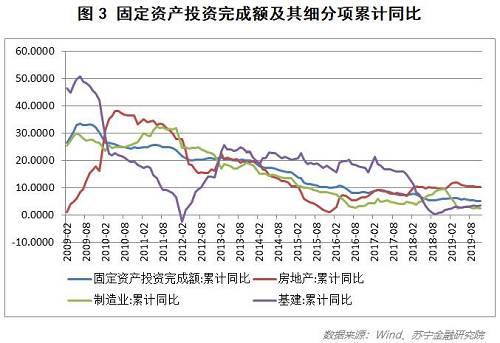 再来看投资。投资主要由以下三个部分构成:房地产投资、制造业投资和基础建设投资。从图3可以看出,固定资产投资完成额累计同比增速近10年来一直处于下降的通道中,目前已低于名义GDP增长率。近一两年来,制造业投资下降较快,基建投资止跌并略有反弹,房地产投资在房地产政策持续收紧的情况下表现出较强的韧性,持续维持在一个高位。