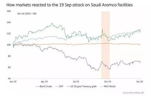 3、石油基础设施进攻。报复的另一栽样式能够是进攻该地区美国友邦的石油基础设施。去年,胡塞武装出动10架无人机对沙特阿美石油公司在布盖格和胡赖斯的设施发动进攻,一夜之间使得沙特的石油产能降低了570万桶/日。现在,不克倾轧再发生一次如许进攻的能够性。尽管沙特表现出能够相等快恢复产能的答变能力,但上次的事件实在表明,沙特的石油基础设施容易受到相通进攻。