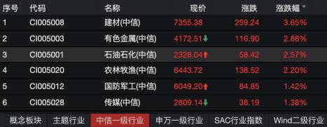 """石油相关个股涨幅较大,""""三桶油""""今日表现亮眼,市值合计涨超800亿元人民币。"""