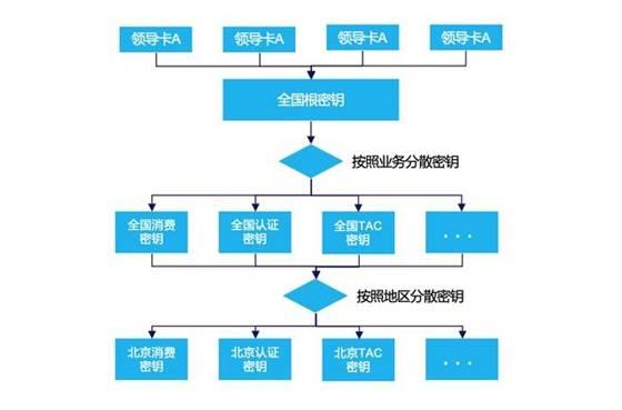 利用区块链技术改进ETC可信消费环境