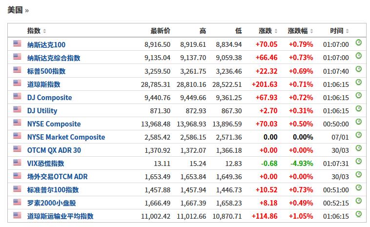 美元指数上涨0.67%,报97.1600。欧元/美元跌0.81%,报1.1121。英镑/美元跌0.99%,报1.3123。美元/日元涨0.06%,报108.6700。