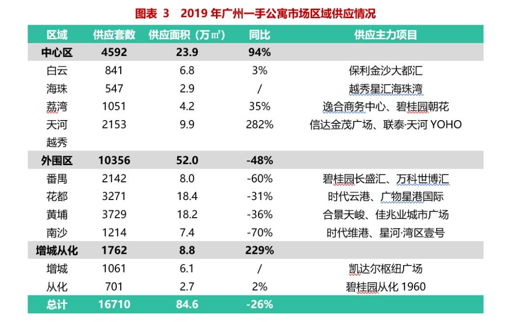 hg0088国际娱乐逆袭:公寓成交暴涨66%!商铺也创7年新高……