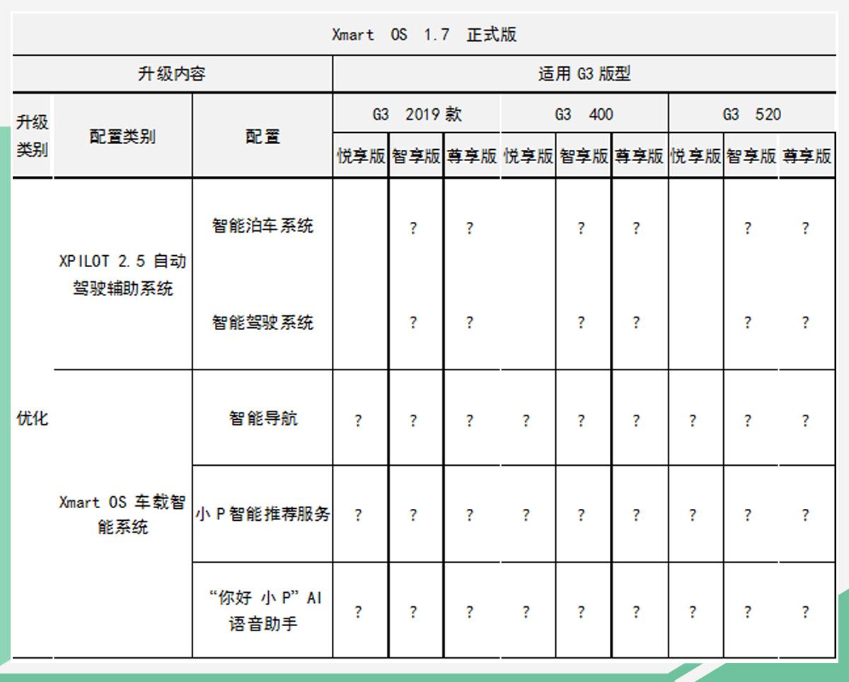 小鹏G3再迎OTA升级 全系优化智能泊车/驾驶系统
