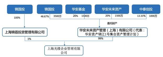 锦江酒店转让2家子公司100%股权,受让方成立尚未满月