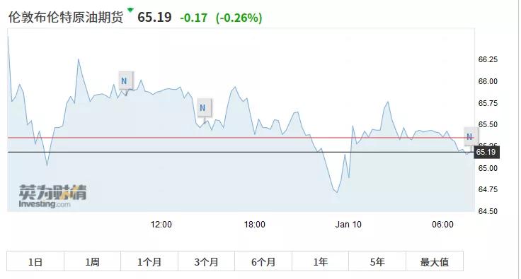 欧洲股市一连逆弹势头,截至收盘,泛欧斯托克600指数涨0.31%,报419.54点,英国富时100指数涨0.31%,报7598.12点,德国DAX30指数涨1.31%,报13495.06点,法国CAC 40指数涨0.19%,报6042.55点。