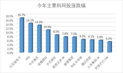 阿里巴巴来港上市以来累计涨幅高达23.86%,若以港股股价计算,阿里巴巴自香港上市以来,港美总市值净增9030亿港元,近乎万亿,折合1163亿美元。