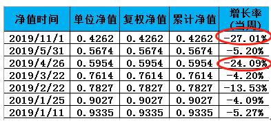 银叶投资产品2019亏56%:经历7次大跌 两次周跌超20%