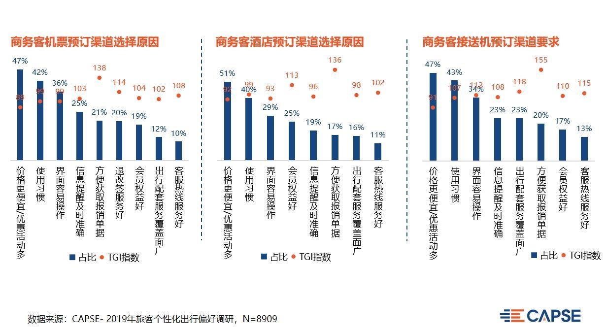 【CAPSE】聚焦商旅市场,改善办事痛点(机场篇)