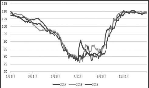 动力煤价格重心将进一步下移