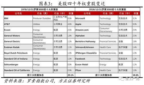 【方正金工】汇聚中国核心科技:科技50ETF(515750)投资价值分析――基金产品研究系列之五
