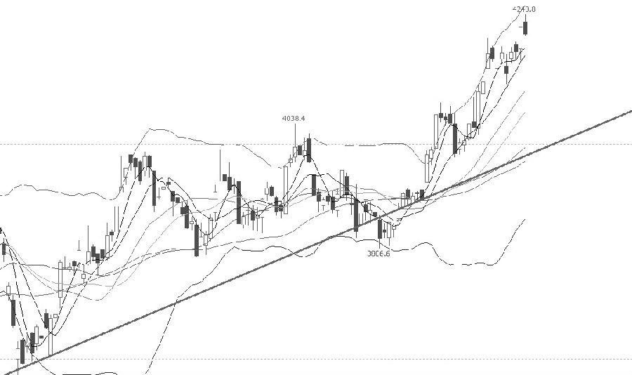 "IF指数进入快速上涨通道,不断创出新高,暂未出现止涨迹象,继续上行的可能性较大。从均线指标上分析,短期均线、中期均线、长期均线依次由上而下排列,价格在所有均线之上运行,价格走势较强;从布林线指标分析,布林开口放大,价格在上轨附近运行;MACD指标在""金叉""之上运行,继续远离""0值""一线。操作上,多单持有。"