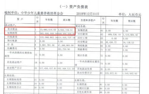 此外原料表现,中华儿慈华有专项基金总数62个,大多都是公开募捐。