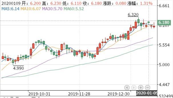 """一年市值上涨超320亿 金茂第二增长曲线""""资本市场""""样本记"""