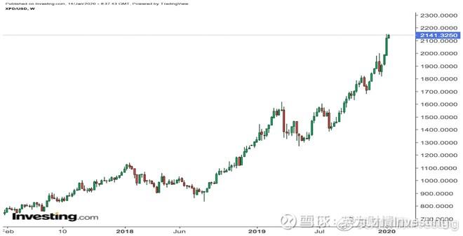 钯金现货价格周线图,来源:英为财情Investing.com