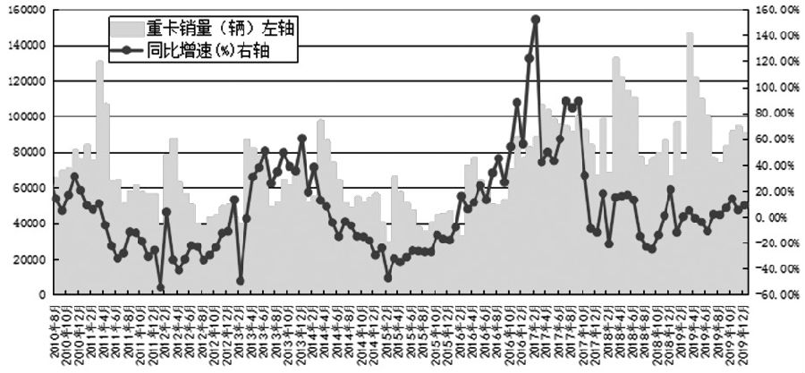 在供需结构持续向好发展的背景下,新年以来,沪胶期货2005合约呈现振荡上行走势,期价重心自12700元/吨一线稳步抬升至13200—13400元/吨。