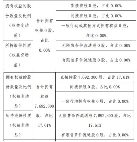 三联环保新股东丽水生态增持769.23万股持股比例从0增至17.61%