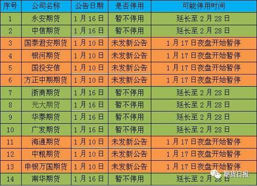 14家AA级期货公司网站公告统计表