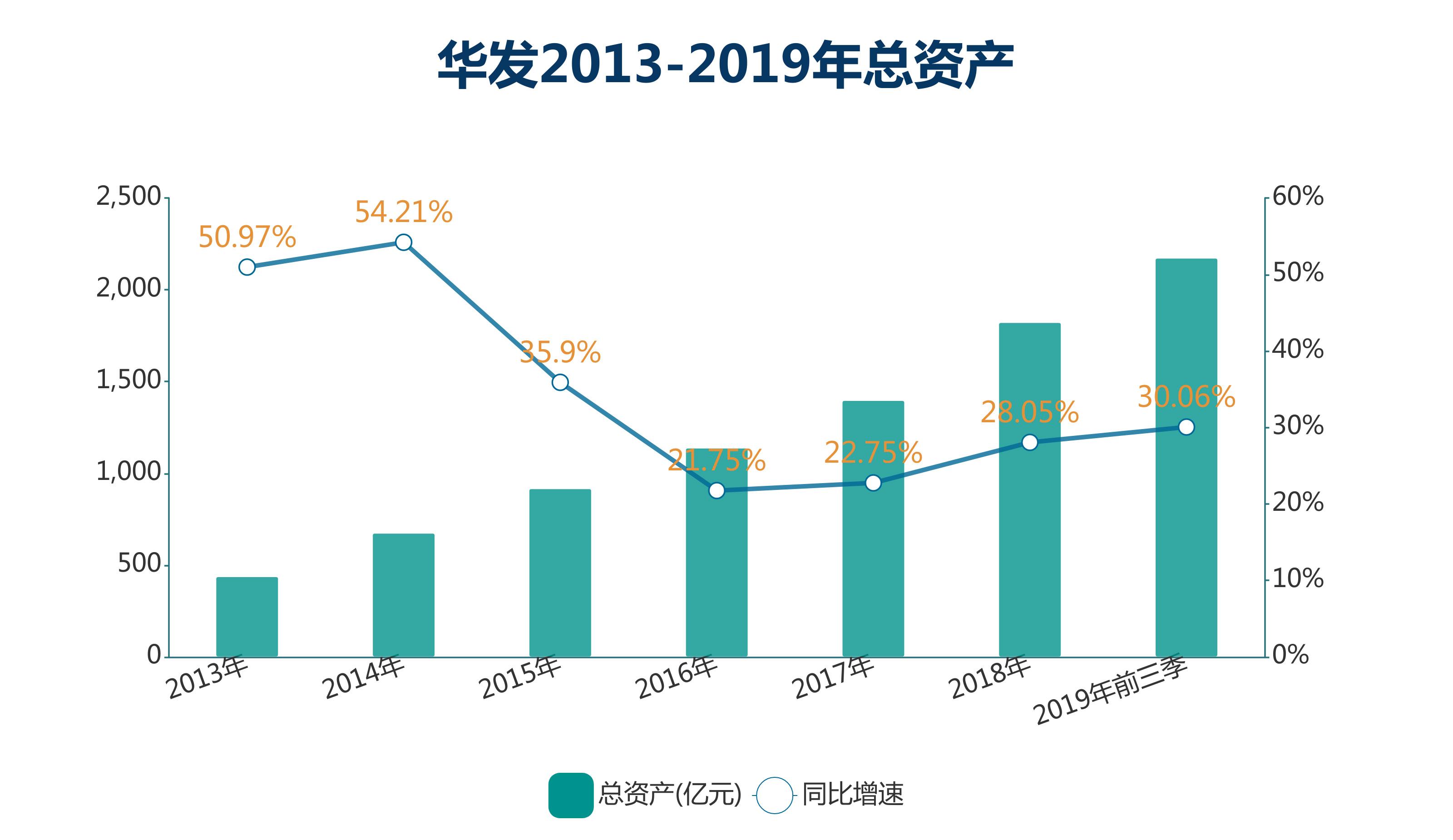 数据来源:企业公布、观点指数整理