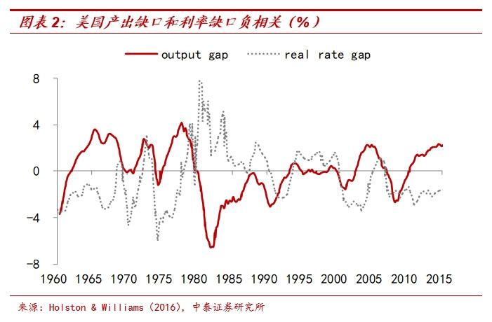 所以央行更多是通过货币政策调控,使经济中的资金成本与基本面决定的资本回报率相适应,而不能逆着经济形势来操作。就像2018年我国经济下滑的时候,如果收紧信用、抬高融资成本,那只会让实业的投资更加无利可图,经济下行速度更快。货币政策最终还是会妥协,向经济基本面回归,否则也不会有后续的去杠杆节奏放缓。