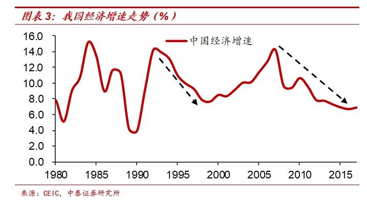 日本过去20多年也采取了宽松的货币政策,但经济并未有明显起色。日本经济增速的趋势性下行很大程度是因为其劳动年龄人口增速的大幅下行,老龄化加剧。尽管货币政策持续宽松,但居民和企业借钱投资的意愿依然很弱,大量资金以超额准备金的形式滞留在银行体系内,日本法定准备金率仅为0.79%,但算上超额准备金在内的总准备金率达到约28%。所以央行和金融机构愿意放钱是一回事,居民和企业愿意不愿意借钱却是另一回事。
