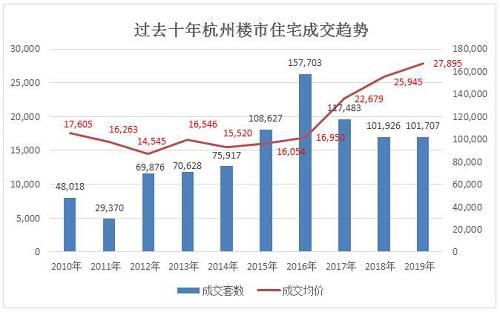 回顾全年行情,从整体来看,杭州2019年新房住宅网签面积总体呈高开低走,年底翘尾行情。