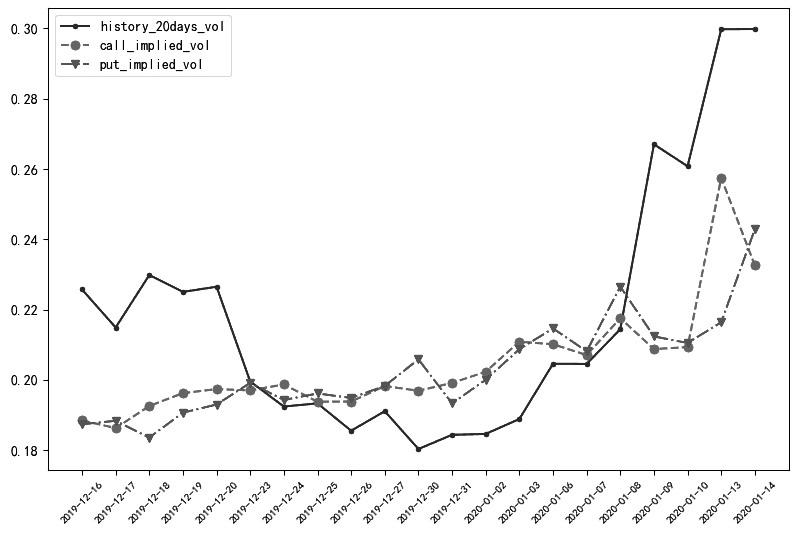 图为甲醇期权隐含波动率