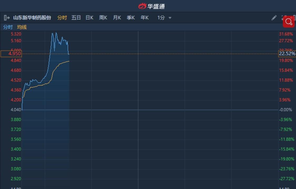 港股异动�蛲巳纫┪锫�负荷生产确保供应 山东新华制药(00719)曾涨超30%创一年半新高