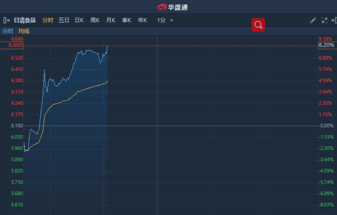 """港股异动�蚧翊竽�看高至8.6港元评级""""增持"""" 日清食品(01475)大涨8.2%"""
