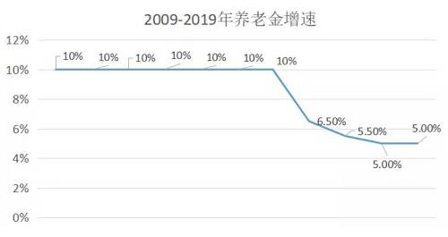 中国人口格局发生巨大变化,一个