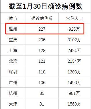 1月30日,浙江省新增确诊109例,其中温州市55例,占比达到一半。