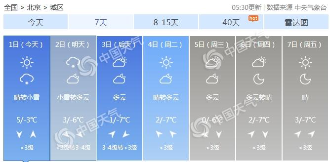 京城将迎鼠年首场降雪!冷空气到气温低迷寒意足
