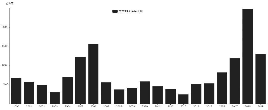 图为历年来美国大豆期末库存(单位:百万吨)