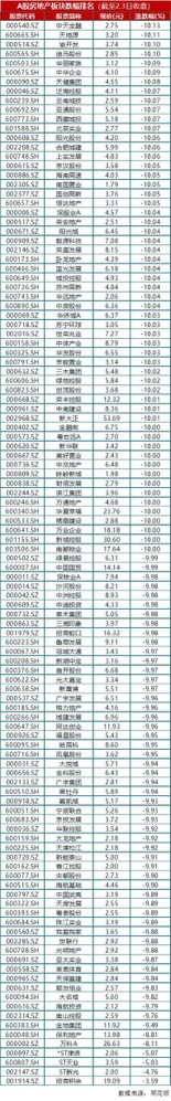 资色・榜单|开市首日A股地产板块跌幅榜:商业地产首当其冲