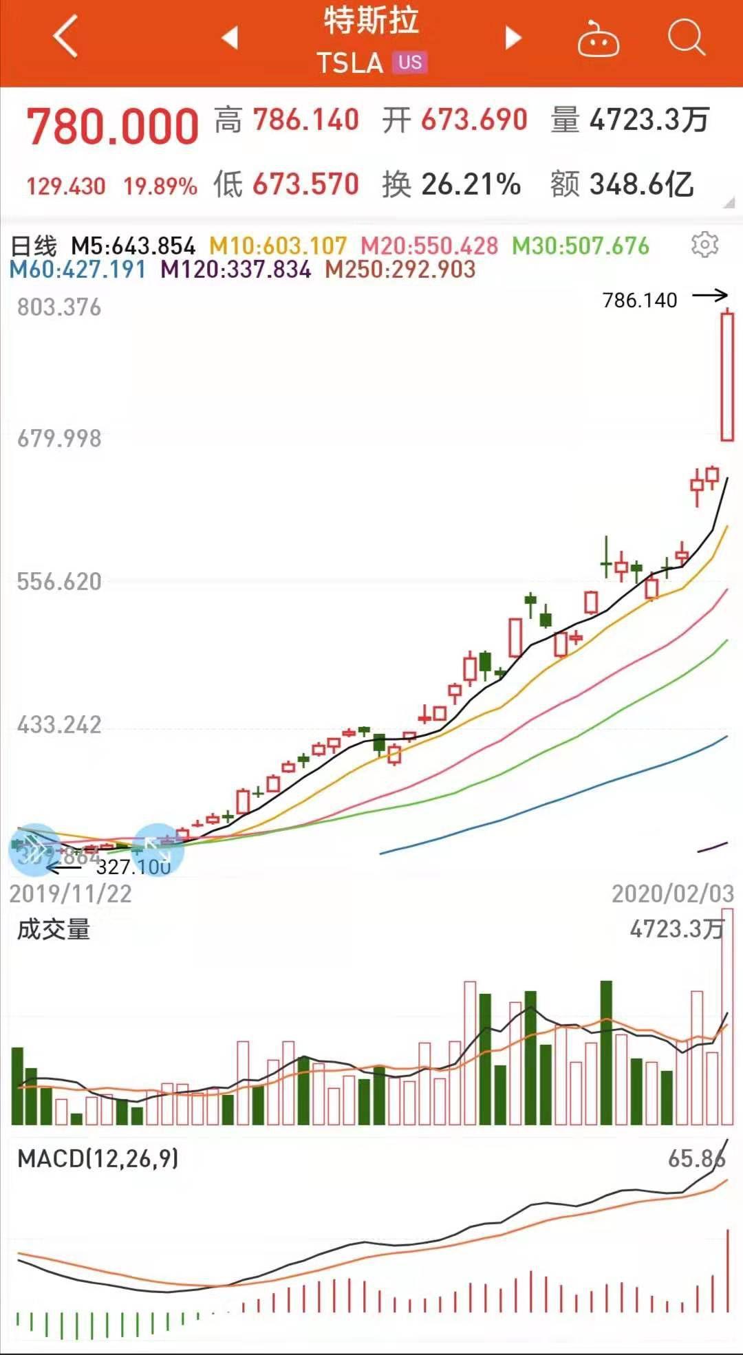 机构预测特斯拉股价上5万 这些概念股业绩或爆发