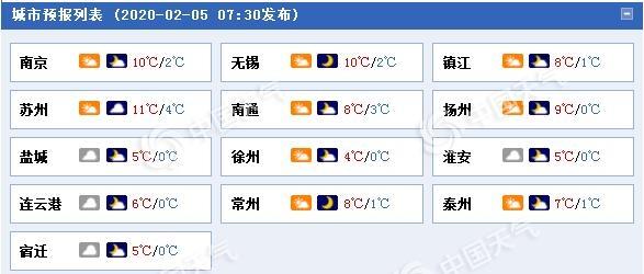 江苏今起受中等冷空气影响 雨雪增多阵风可达6级