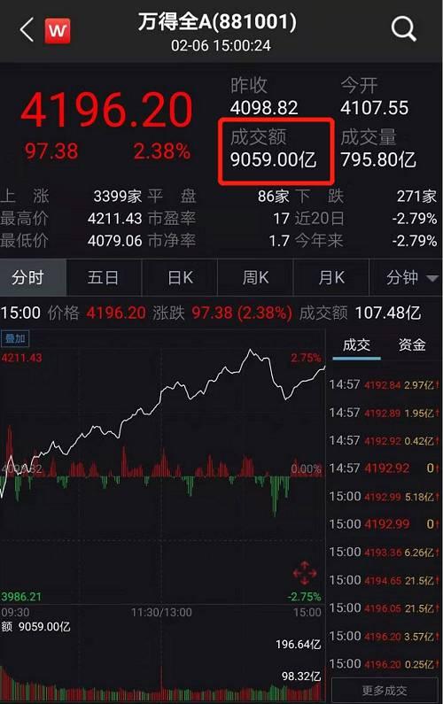 从个股表现看,因市场信心恢复明显,沪深两市更是迎来了普涨行情。2月6日当天,A股市场上涨个股有3399家,涨停股多达245只,下跌个股仅有271家。