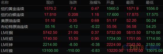 周四金价继续走高,现货黄金一度涨逾10美元,刷新日高至1568.31美元/盎司,因市场预期各国央行将维持低利率,且全球公共卫生事件对经济影响的不确定性加剧了对避险黄金的需求。
